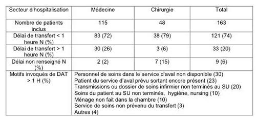 Urgences 2011
